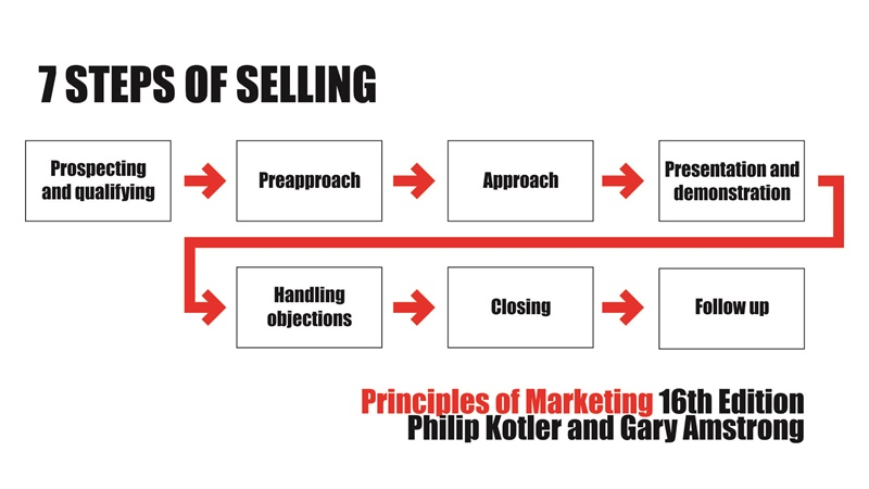 7 stepp of selling