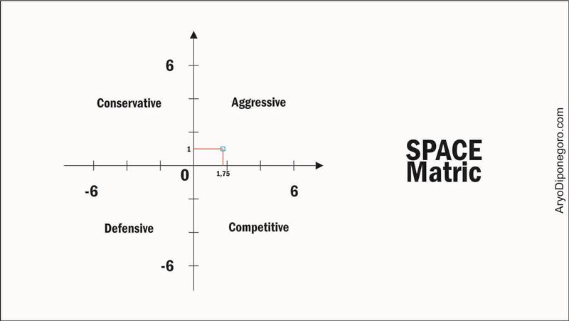 hasil space metri