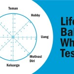 "Cobain Tes ""Life Balance Wheel"" Ini"