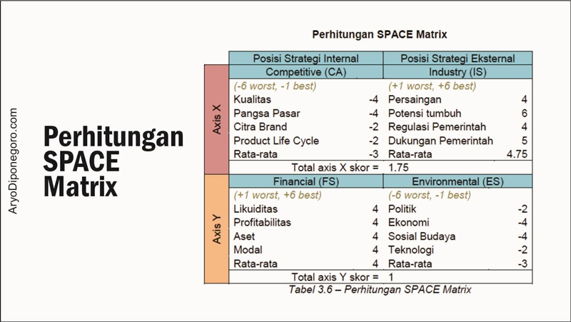 perhtungan space matrix