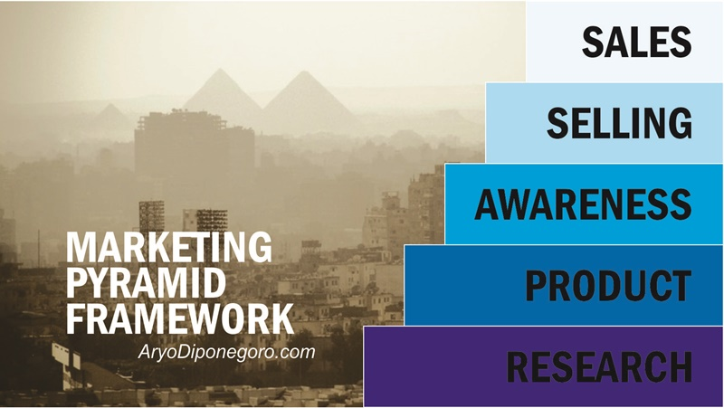 MARKETING PYRAMID FRAMEWORK CONTENT