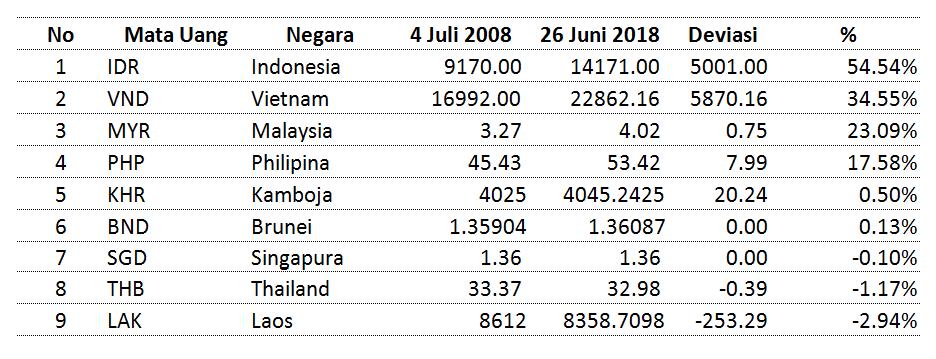 10 Tahun Mata Uang ASEAN vs Dollar