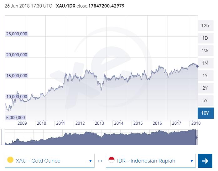 10 Tahun Rupiah Versus Emas